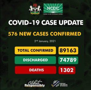 576 300x297 - NCDC Records 576 New Cases Of COVID-19