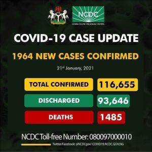 Coro Jan 21 300x300 - COVID-19: Fears As NCDC Reports 1964 New Cases Of Coronavirus In Nigeria