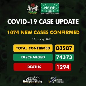 EqrlNkVXMAU7om8 300x300 - Coronavirus: NCDC Confirms 1,074 New COVID-19 Cases In Nigeria