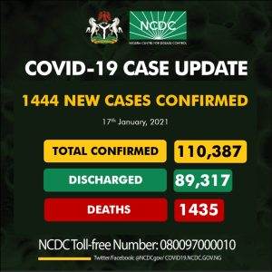 Er9 5VFXYAIWZxq 300x300 - Coronavirus: NCDC Confirms 1,444 New COVID-19 Cases In Nigeria