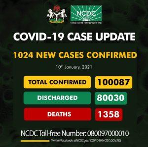 ErZ6C9KXcAAXVCL 300x298 - Coronavirus: NCDC Confirms 1,024 New COVID-19 Cases As Nigeria Crosses 100,000 Mark