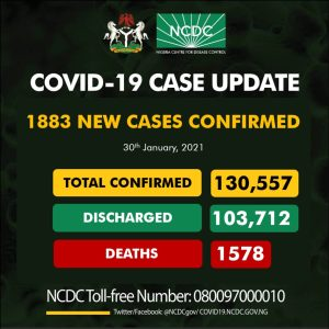EtA6lapXEAAd0Mx 300x300 - Coronavirus: NCDC Confirms 1,883 New COVID-19 Cases In Nigeria