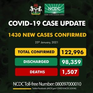 IMG 20210125 234204 298x300 - NCDC Reports 1,430 New Cases Of COVID-19