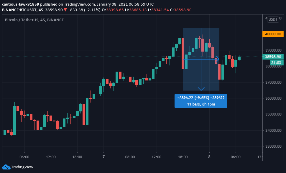 Source TradingView BTC USDT - Bitcoin (BTC) Trading Volume Doubles As Its Price Surpasses $40,000