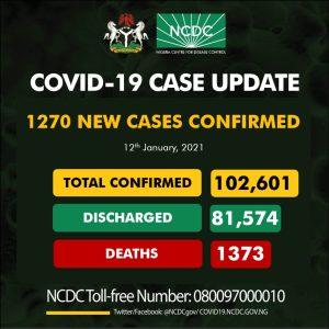 covid 19 today 300x300 - NCDC Records 1270 New Cases Of COVID-19