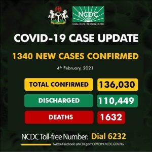 Coro Feb 4 300x300 - NCDC Reports 1340 New Cases Of COVID-19 In Nigeria