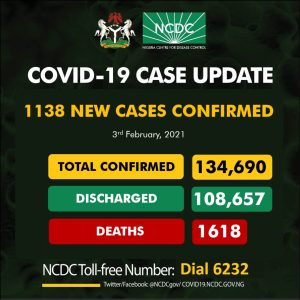 EtViBBCWYAIkyxK 300x300 - Coronavirus: NCDC Confirms 1,138 New COVID-19 Cases In Nigeria