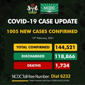 EuD40NgXcAg63Me 300x300 - Coronavirus: NCDC Confirms 1,005 New COVID-19 Cases In Nigeria