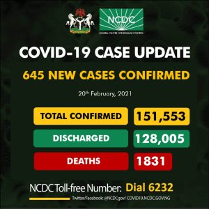 NCDC 645 300x300 - NCDC Reports 645 New Cases of COVID-19