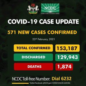 ncdc 571 300x300 - NCDC Records 571 New Cases Of COVID-19