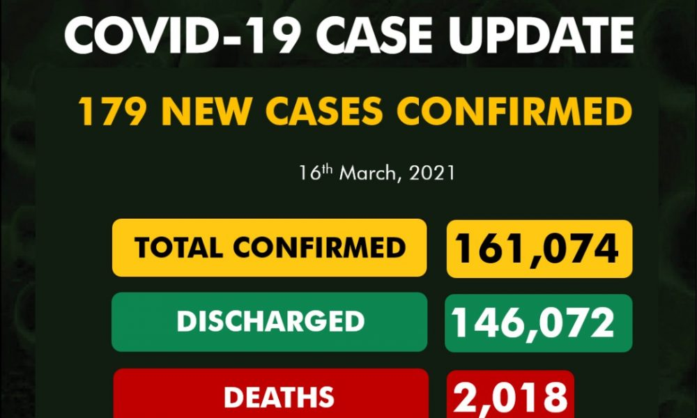 NCDC Records 179 New Cases of COVID-19